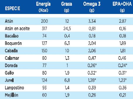 Tabla de composición de alimentos. Fuente: OCU